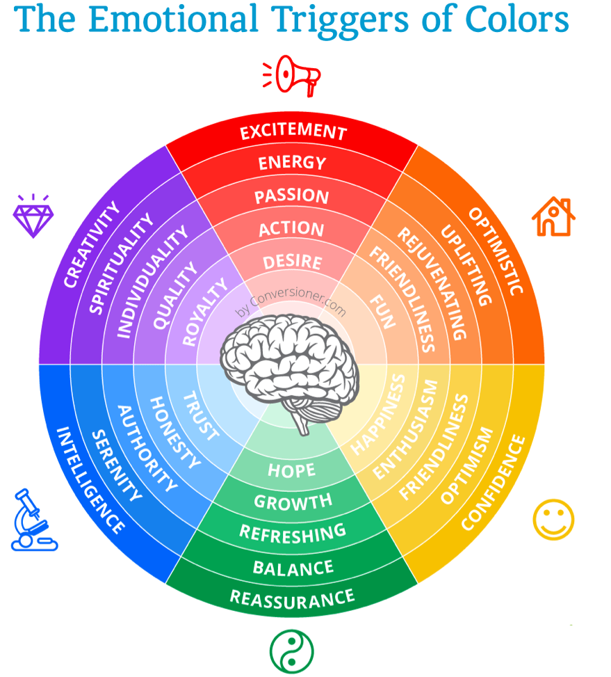 Round wheel of the different colors and what emotions they trigger Red for excitement purple for creativity blue for intelligence green for reassurance yellow for confidence orange for optomistic